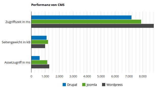 Performanz von CMS