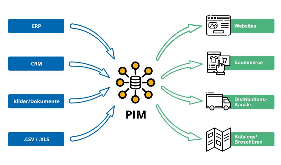 Funktionsweise eines PIM